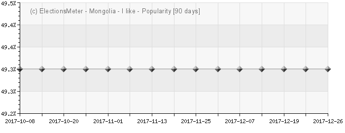 График онлайн : Popularity of Mongolia
