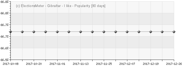 Graph online : Popularity of Gibraltar