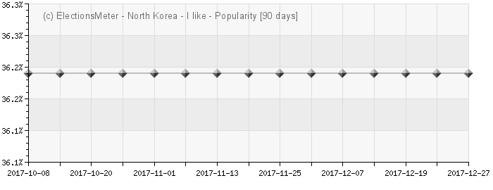 Graph online : Popularity of North Korea