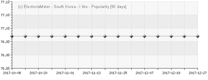 Graph online : Popularity of South Korea