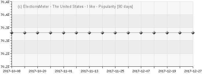 Gráfico on-line : Popularity of the United States