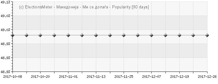 Graph online : Популарност на Македонија