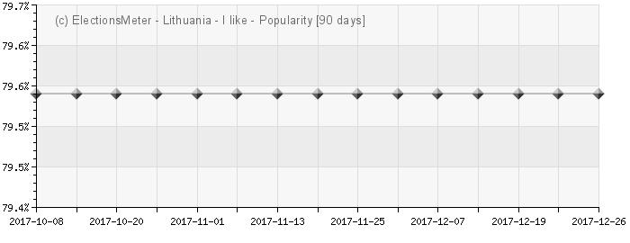 Graph online : Populiarumas Lietuva