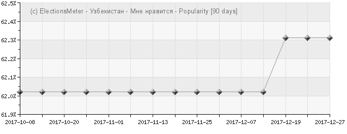 График онлайн : Populyarnostʹ Uzbekistana