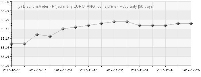 Graph online : Přijetí měny EURO v České republice