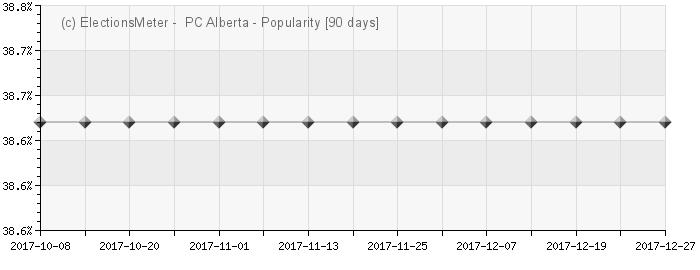 Graph online : PC Alberta