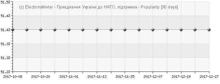 График онлайн : Приєднання України до НАТО