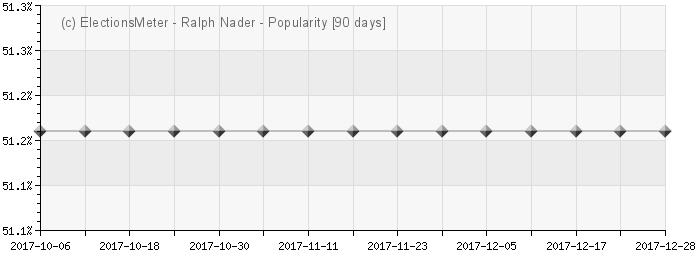 Graph online : Ralph Nader