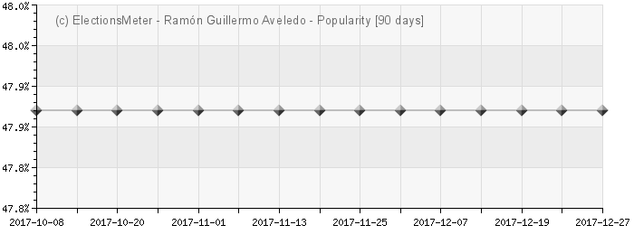Graph online : Ramn Guillermo Aveledo