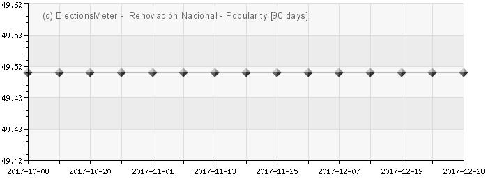 Graph online : Partido Renovación Nacional