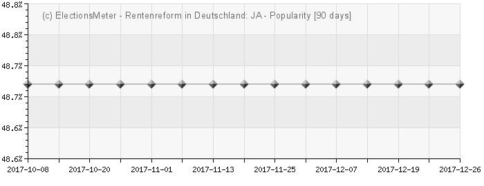 Graph online : Rentenreform - Deutschland