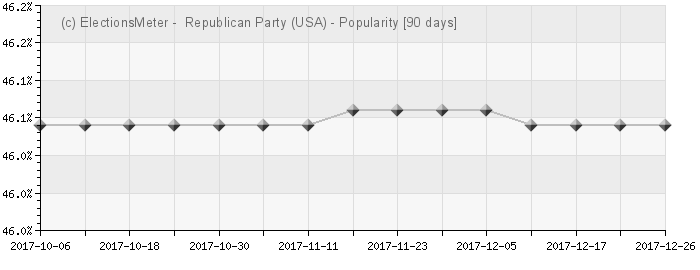 Graphique en ligne : Republican Party (United States)