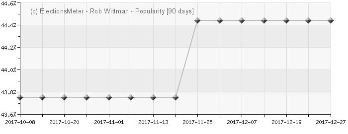Graph online : Rob Wittman