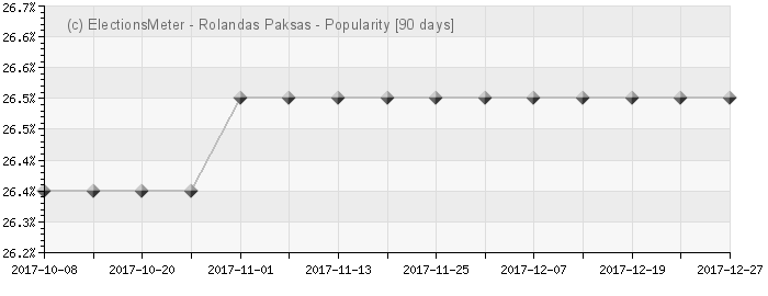 Rolandas Paksas - Popularity Map
