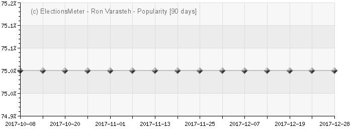 Graph online : Ron Varasteh