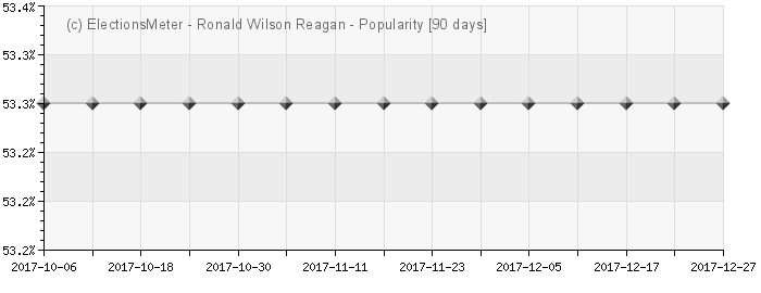 Ronald Wilson Reagan - Popularity Map