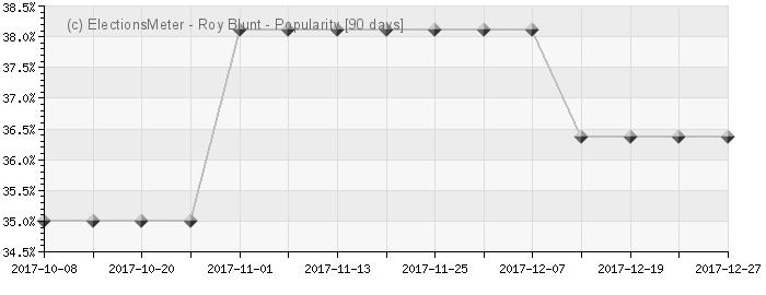 Graph online : Roy Blunt