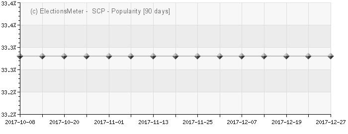 Graph online : Sabiedrība citai politikai