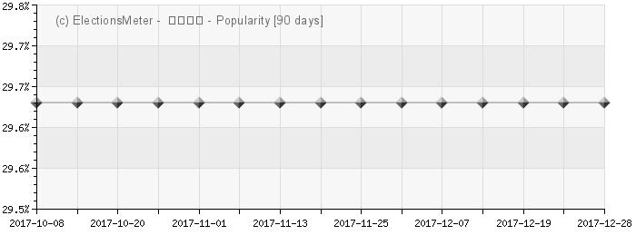 Graph online : Saenuri-dang (새누리당)