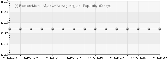 Graph online : Prince Salman bin Abdulaziz
