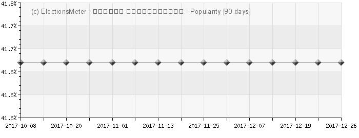 Graph online : Salome Zourabichvili