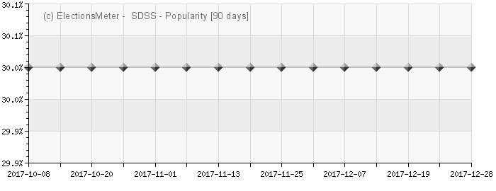 Graph online : Samostalna demokratska srpska stranka