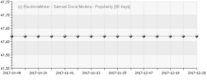 Graph online : Samuel Doria Medina