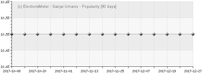 Graph online : Sanjar Umarov