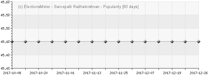 Graph online : Sarvepalli Radhakrishnan