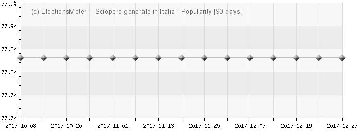 Grafico online : Sciopero generale in Italia