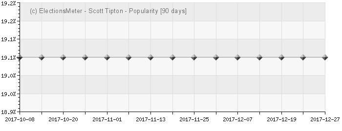 Graph online : Scott Tipton