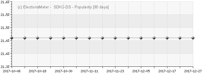 Graph online : SDKÚ - Demokratická strana