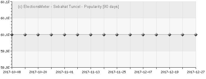 Sebahat Tuncel - Popularity Map