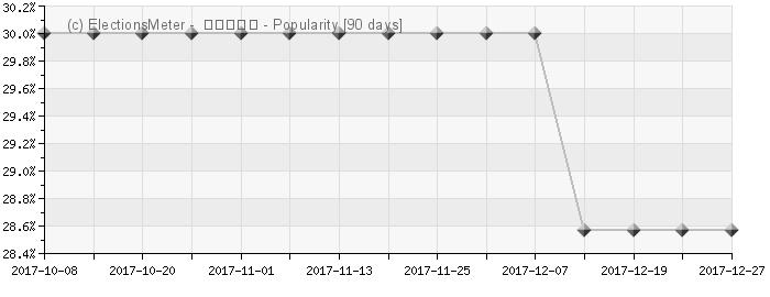 Graph online : Seonjin Tongildang (선진통일당)