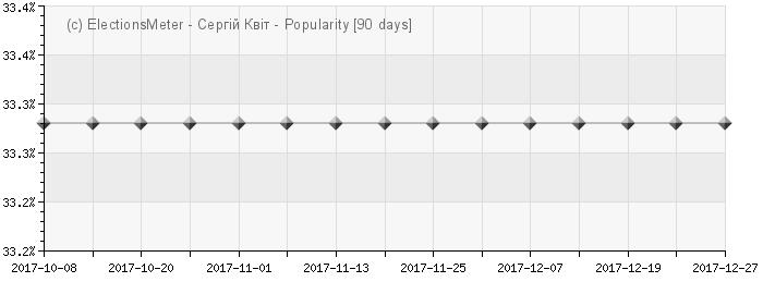 Serhiy Kvit - Popularity Map