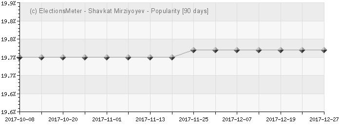 Graph online : Shavkat Mirziyoyev