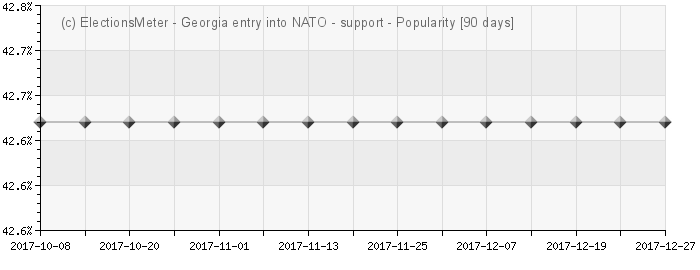 Graph online : Should Georgia enter NATO?