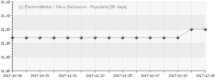 Graph online : Silvio Berlusconi