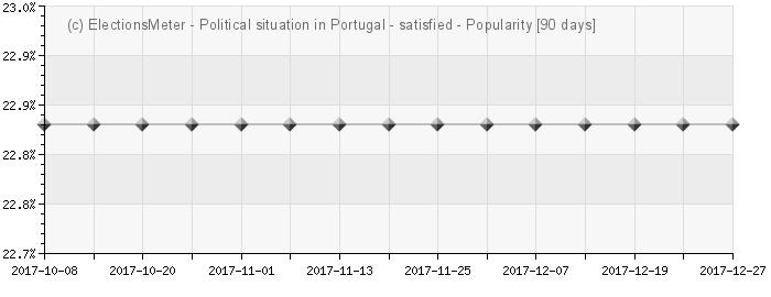 Graph online : Situação política em Portugal