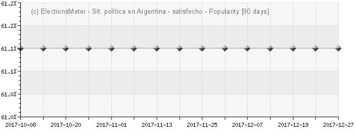 Gráfico en línea : Situación política en Argentina