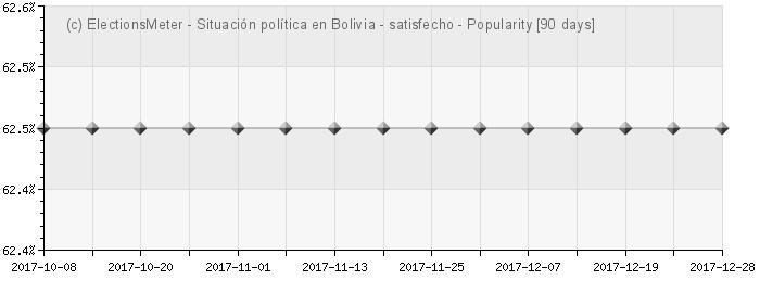 Gráfico en línea : Situación política en Bolivia