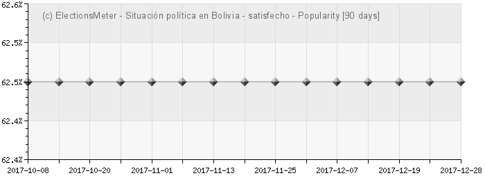 Graph online : Situación política en Bolivia
