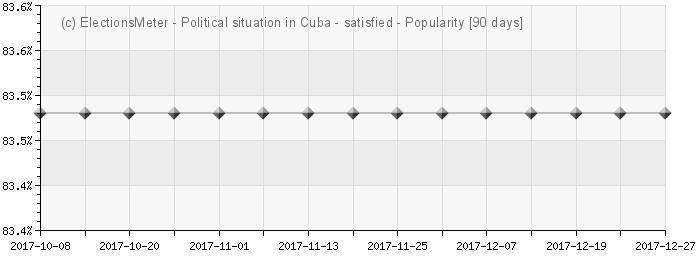 Graph online : Situación política en Cuba