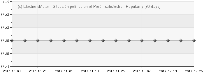 Gráfico en línea : Situación política en el Perú