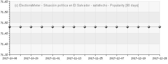 Graph online : Situación política en El Salvador