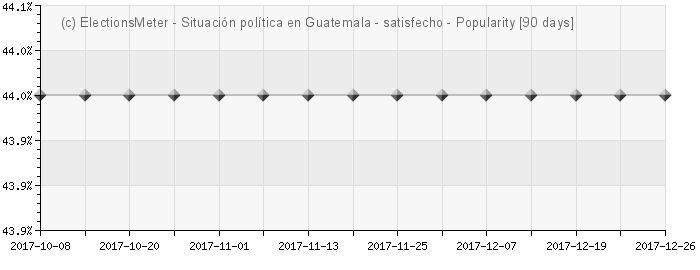 Graph online : Situacin poltica en Guatemala