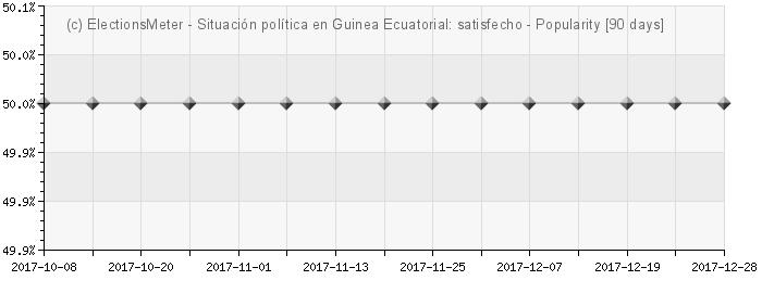 Gráfico en línea : Situación política en Guinea Ecuatorial