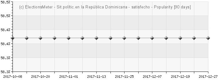 Graph online : Situación política en la República Dominicana