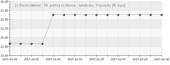 Graph online : Situación política en Mexico