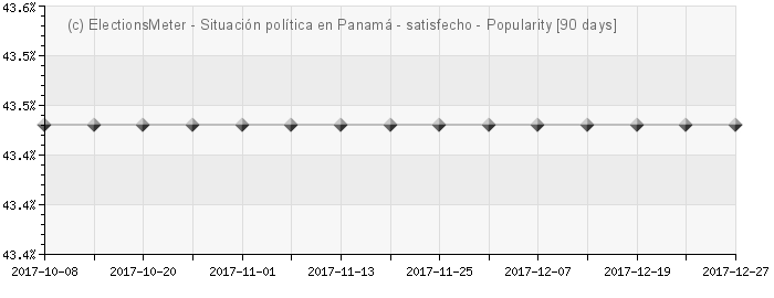 Graph online : Situacin poltica en Panam